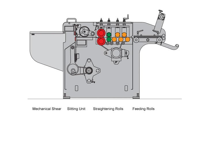 Cidan Compact Automatic 5 Roll Coil Line Diagram