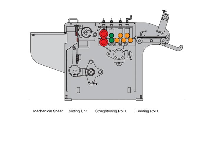 Cidan Compact Automatic 5 Roll Coil Line Diagram