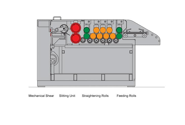 Cidan Turbo Cut to Length Line System Line Diagram