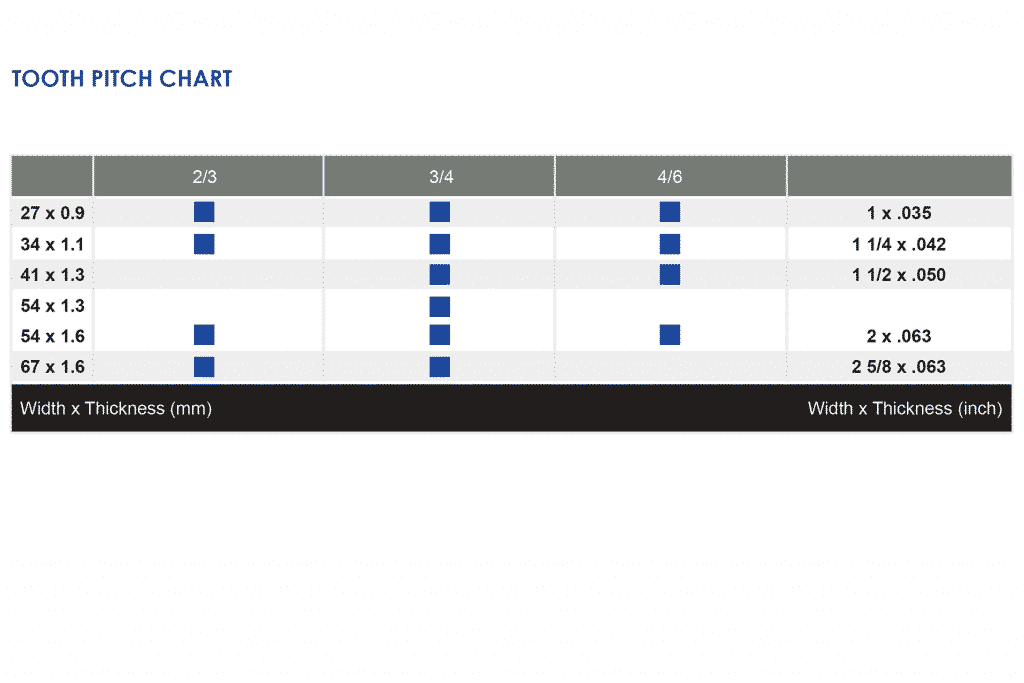 Image of Goldcut Beam Master Tooth Per Inch Chart