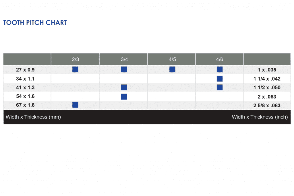 Image of Goldcut M Pro Teeth Per Inch Chart