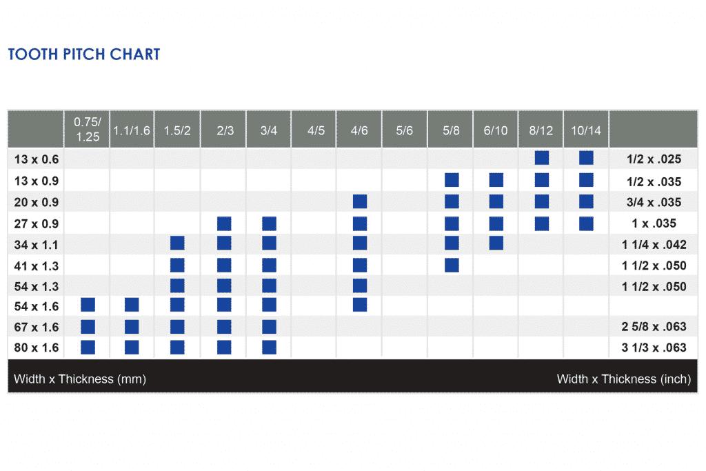 Image of Goldcut 424 & M42 Teeth Per Inch Chart