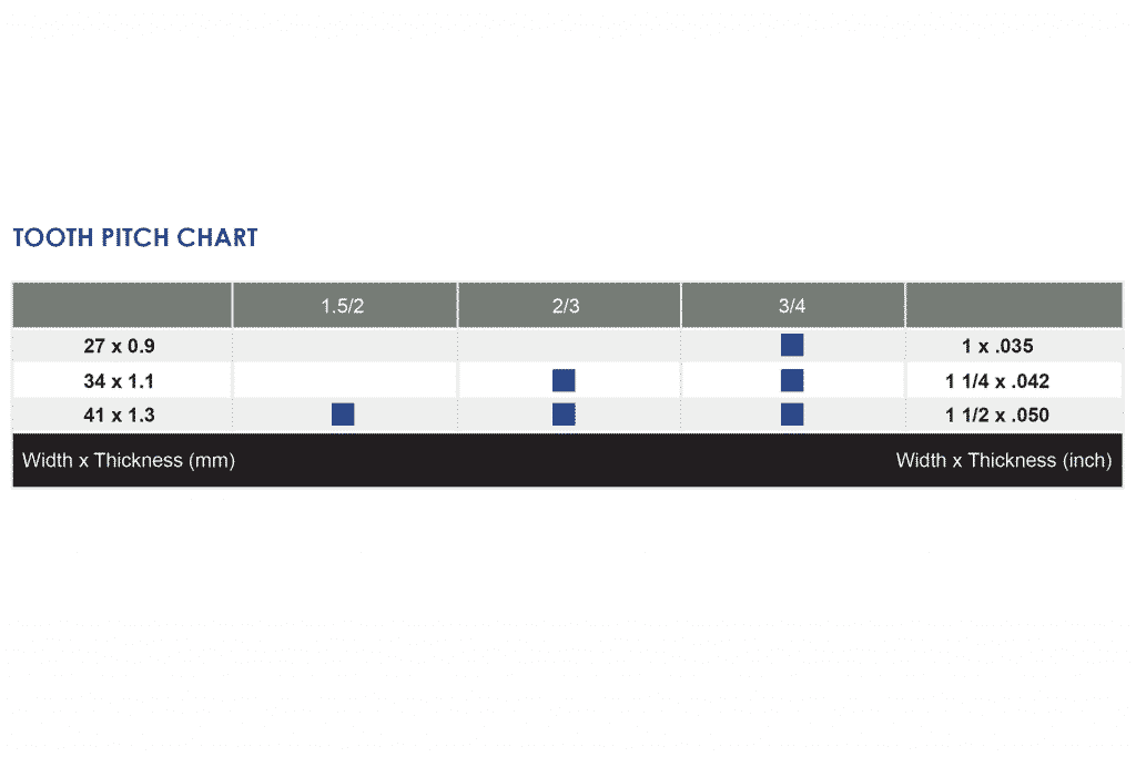 Image of the Goldcut Successor Tooth Per Inch Chart