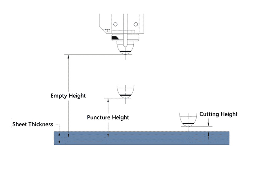 Diagram of the laser cutting head working positions