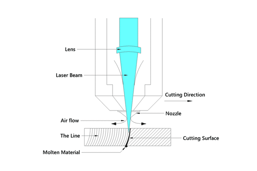 Diagram illustrating the laser cutting head components