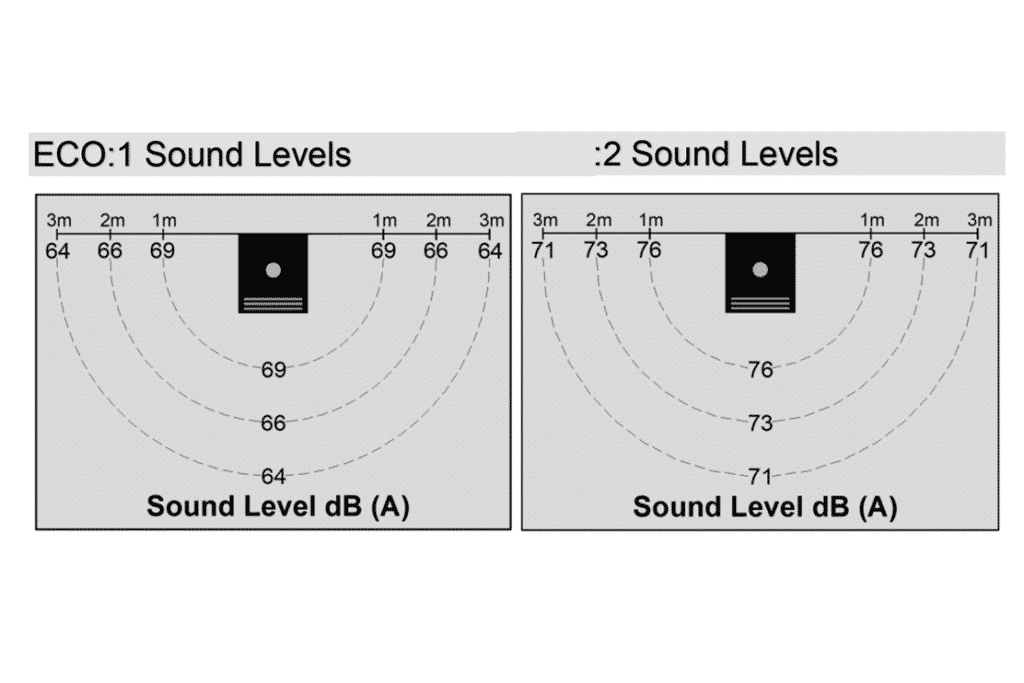 Sound Levels Chart for Vanterm-ECO-Series-Mobile-Welding-Fume-Filter-Unit