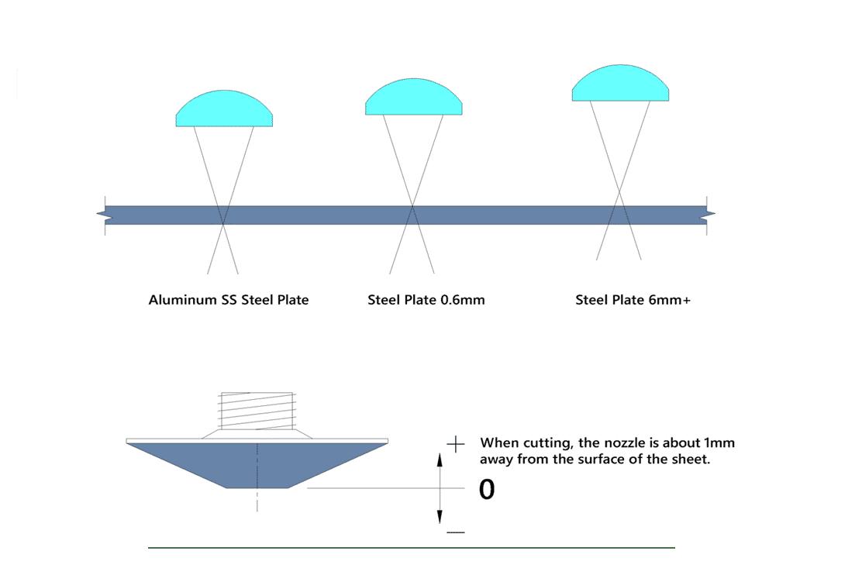 Diagram illustrating focus position for different materials on a cnc fibre laser