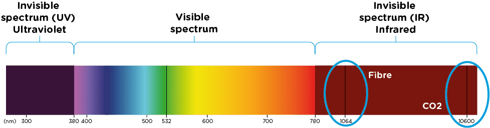 A diagram of the UV, Visible and IR colour Specturm, and where fibre and CO2 lasers sit on it.